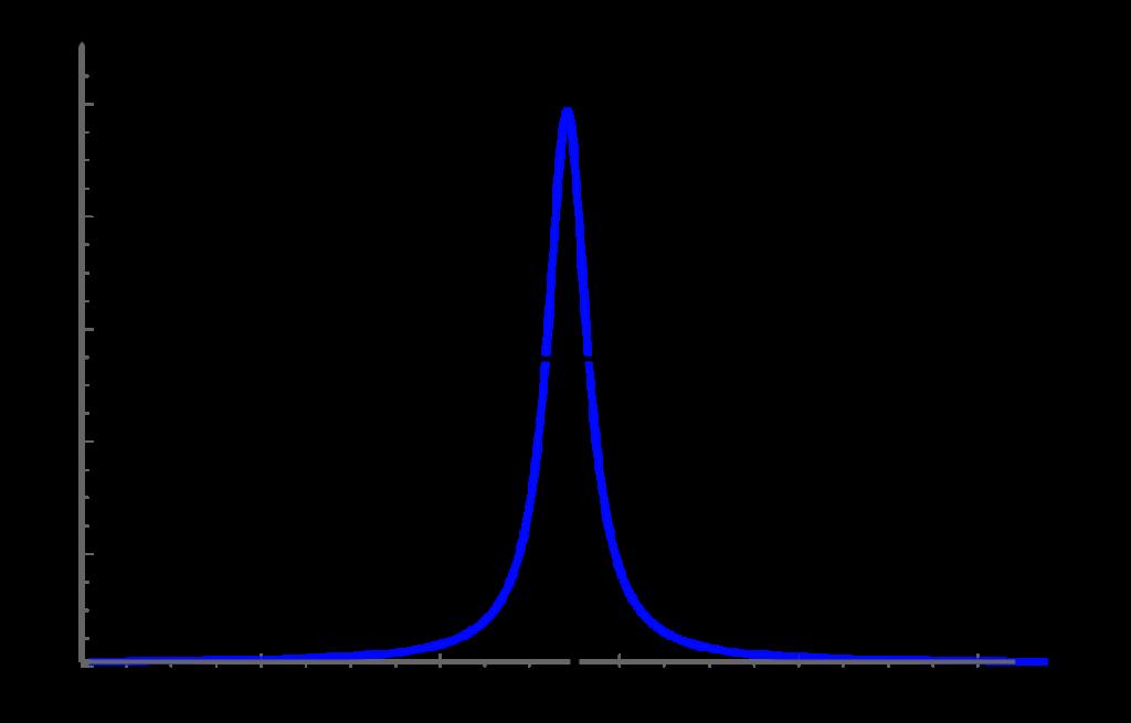Resonanz Grafik - Quantenphysik für hippies - Lukas Neumeier